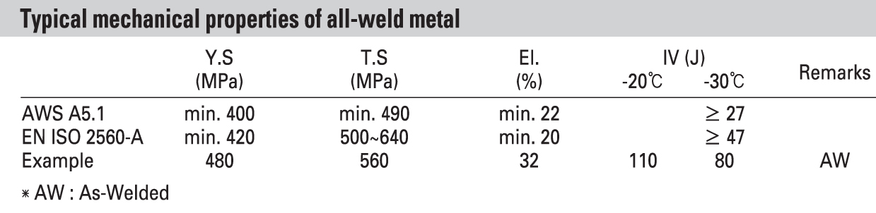 Mechnical properties